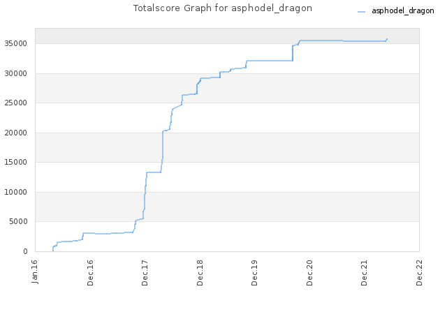 Totalscore Graph for asphodel_dragon