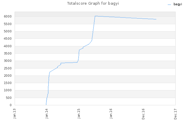 Totalscore Graph for bagyi