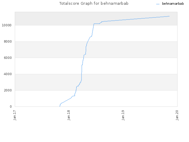 Totalscore Graph for behnamarbab