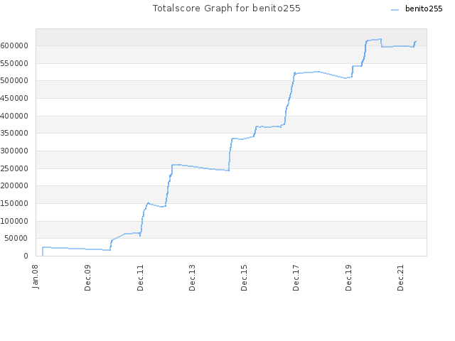 Totalscore Graph for benito255