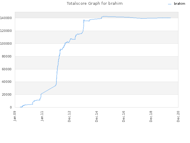 Totalscore Graph for brahim