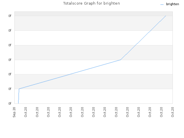 Totalscore Graph for brighten