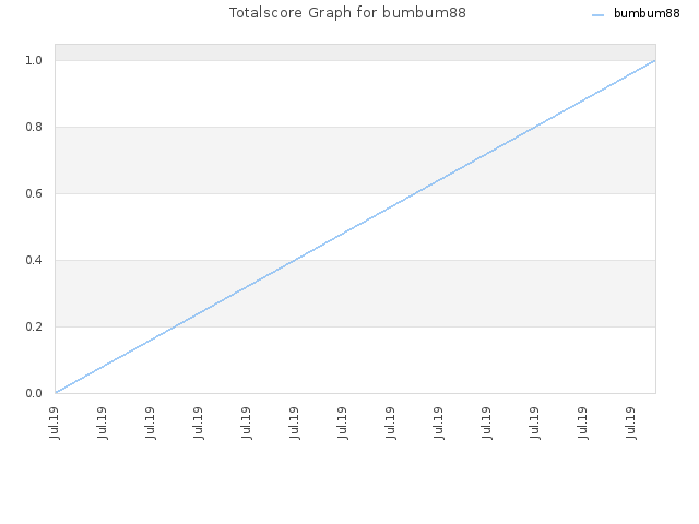 Totalscore Graph for bumbum88