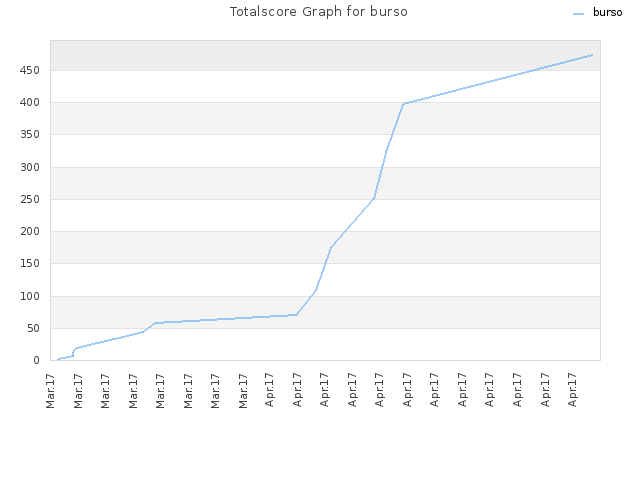 Totalscore Graph for burso