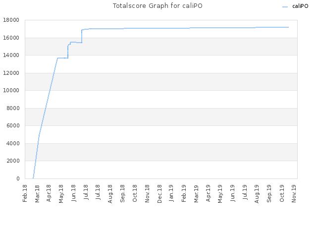 Totalscore Graph for caliPO
