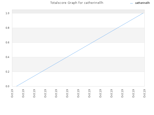 Totalscore Graph for catherinellh