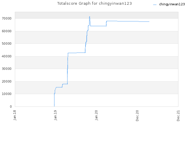 Totalscore Graph for chingyinwan123