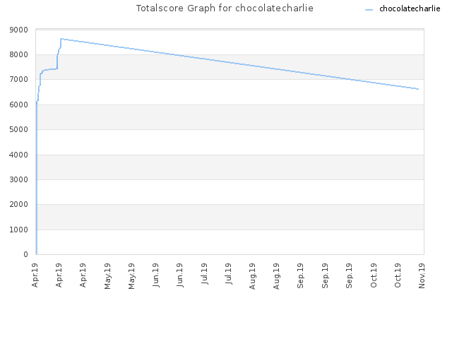 Totalscore Graph for chocolatecharlie