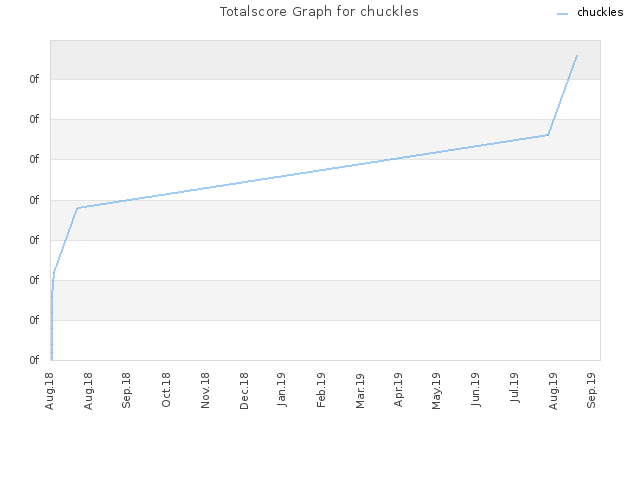 Totalscore Graph for chuckles