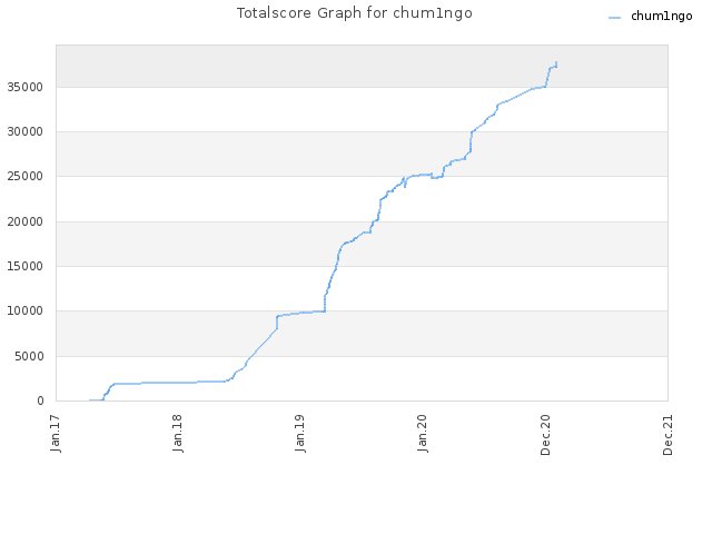 Totalscore Graph for chum1ngo