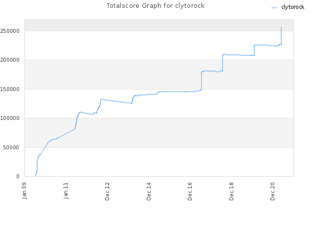 Totalscore Graph for clytorock