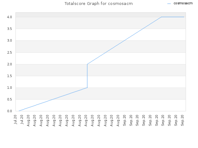 Totalscore Graph for cosmosacm