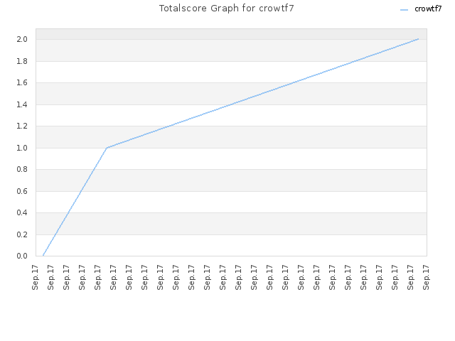 Totalscore Graph for crowtf7