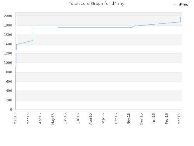 Totalscore Graph for d4nny