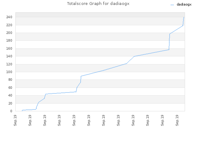 Totalscore Graph for dadiaogx