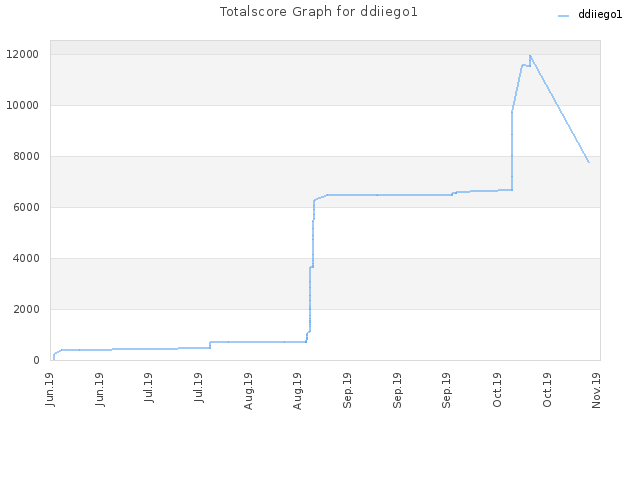 Totalscore Graph for ddiiego1