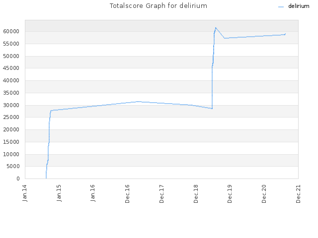 Totalscore Graph for delirium