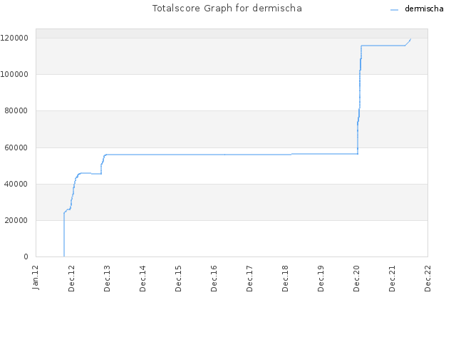 Totalscore Graph for dermischa