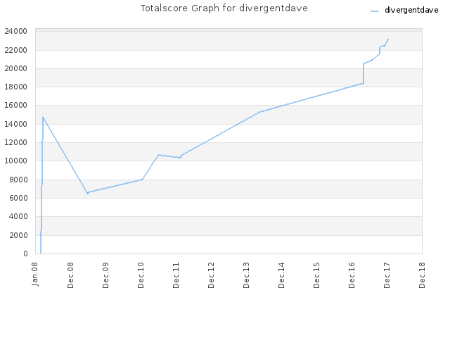 Totalscore Graph for divergentdave