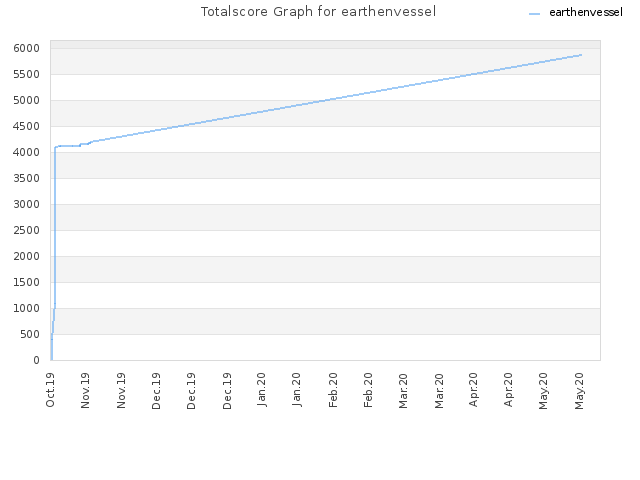 Totalscore Graph for earthenvessel