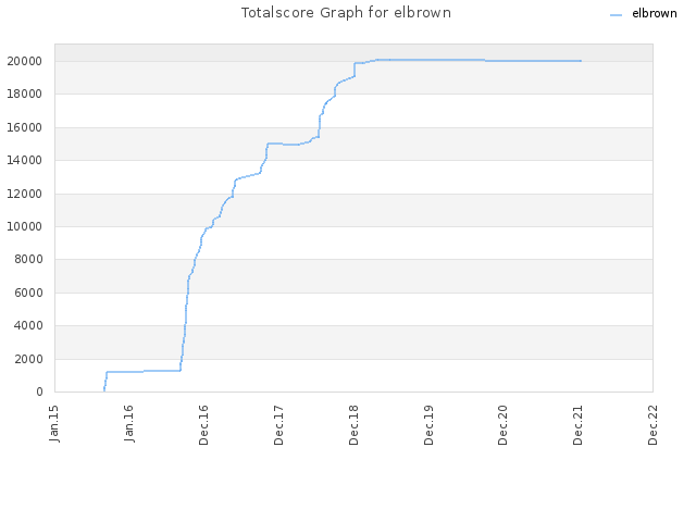 Totalscore Graph for elbrown