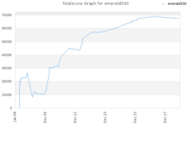 Totalscore Graph for emerald000