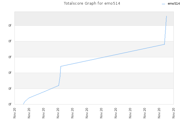 Totalscore Graph for emo514