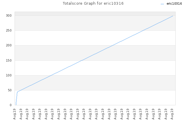 Totalscore Graph for eric10316