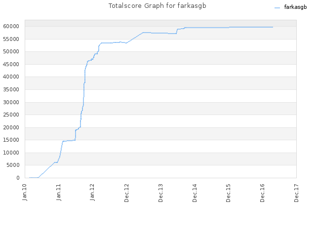 Totalscore Graph for farkasgb