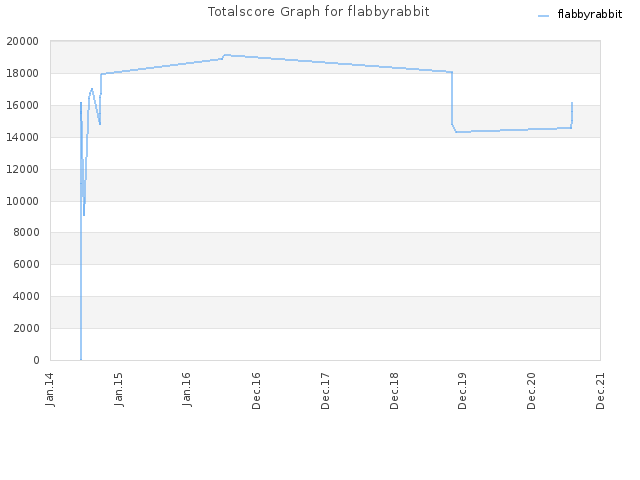 Totalscore Graph for flabbyrabbit