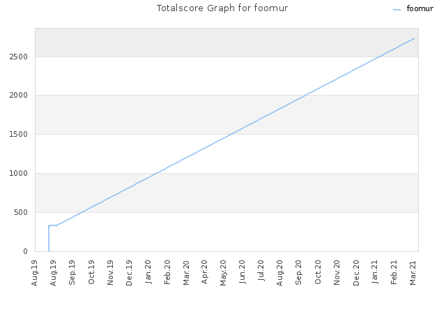 Totalscore Graph for foomur