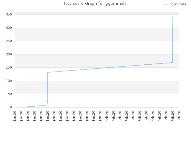 Totalscore Graph for ggommels