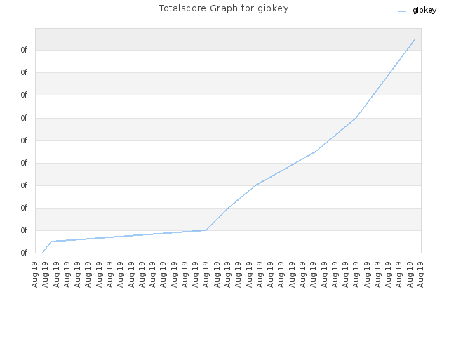 Totalscore Graph for gibkey