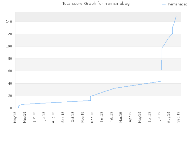 Totalscore Graph for hamsinabag