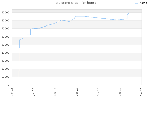 Totalscore Graph for hanto