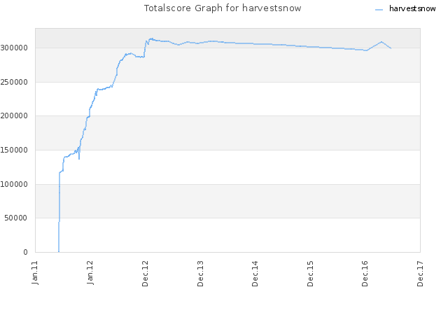 Totalscore Graph for harvestsnow
