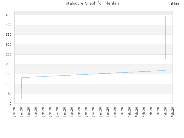 Totalscore Graph for hfehlan