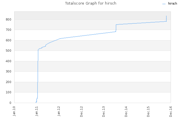 Totalscore Graph for hirsch