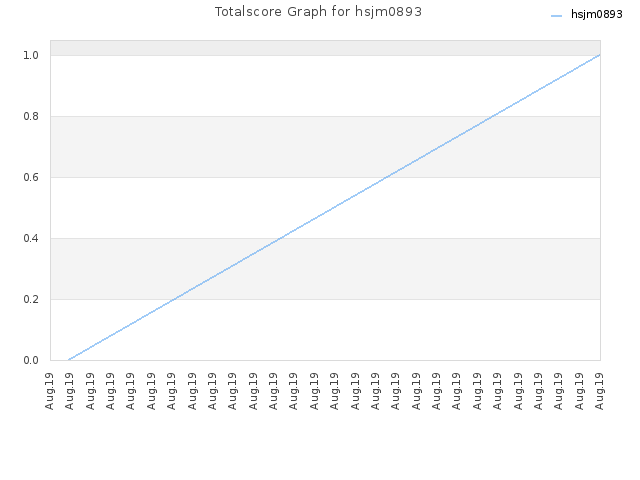 Totalscore Graph for hsjm0893