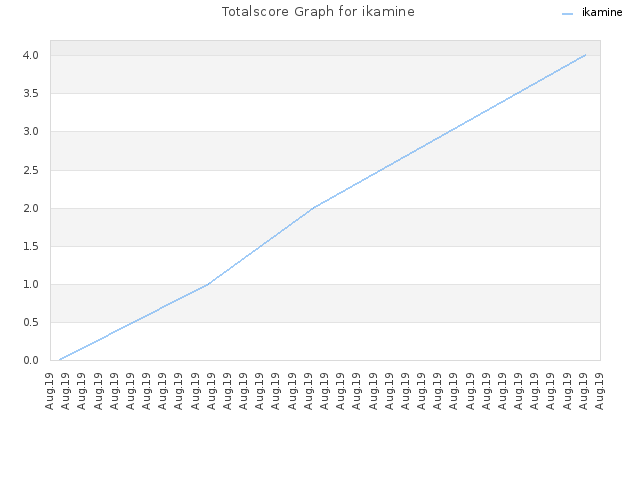 Totalscore Graph for ikamine