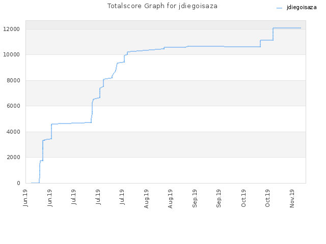 Totalscore Graph for jdiegoisaza