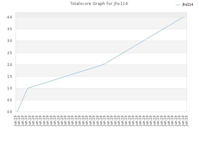 Totalscore Graph for jhs114