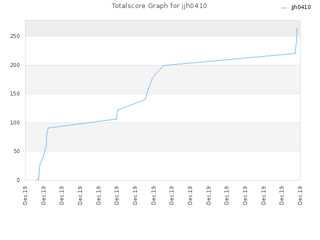 Totalscore Graph for jjh0410
