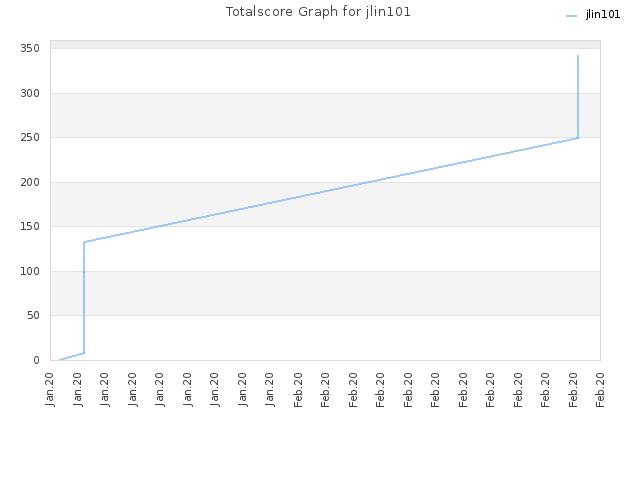 Totalscore Graph for jlin101