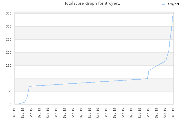 Totalscore Graph for jtroyer1