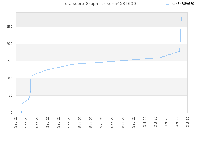 Totalscore Graph for ken54589630