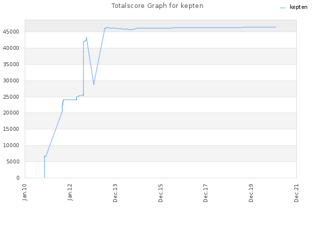 Totalscore Graph for kepten