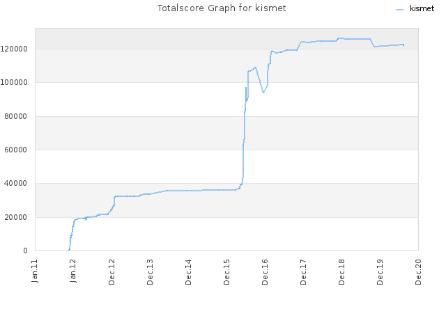 Totalscore Graph for kismet