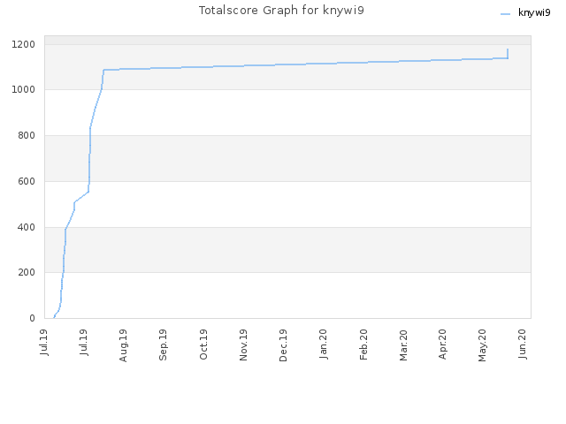 Totalscore Graph for knywi9