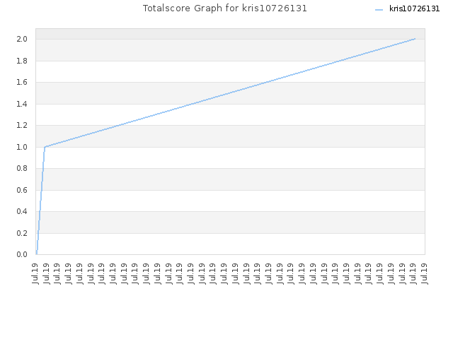 Totalscore Graph for kris10726131